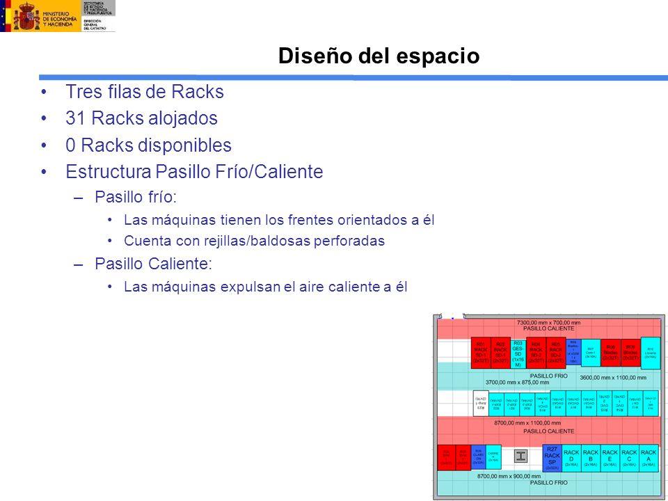 Diseño del espacio Tres filas de Racks 31 Racks alojados 0 Racks disponibles Estructura Pasillo Frío/Caliente –Pasillo frío: Las máquinas tienen los frentes orientados a él Cuenta con rejillas/baldosas perforadas –Pasillo Caliente: Las máquinas expulsan el aire caliente a él