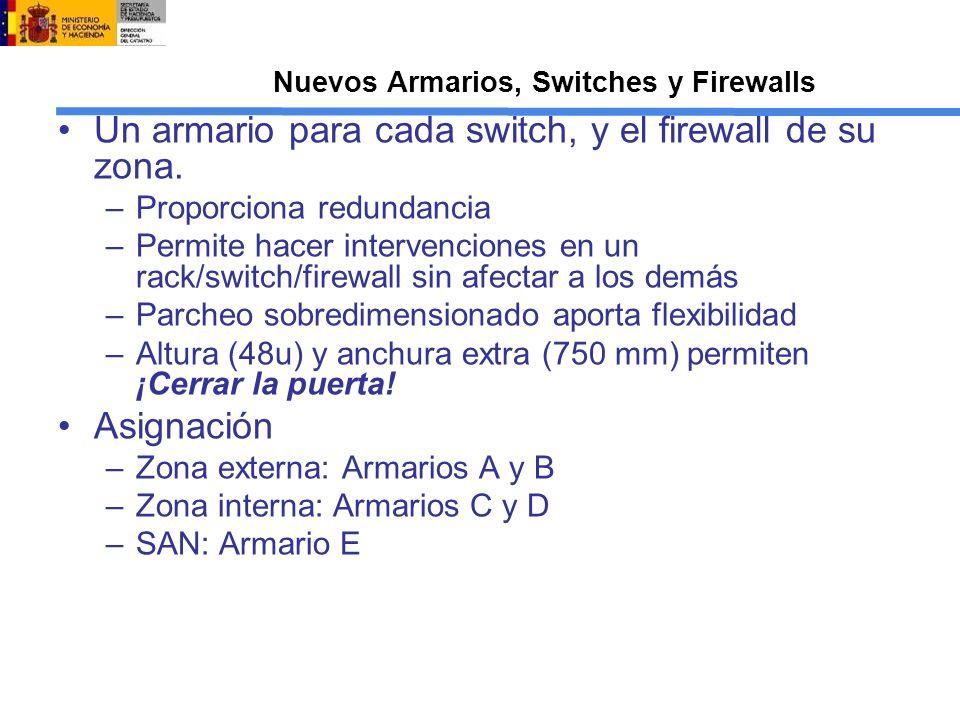 Nuevos Armarios, Switches y Firewalls Un armario para cada switch, y el firewall de su zona. –Proporciona redundancia –Permite hacer intervenciones en