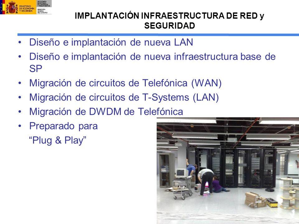 Diseño e implantación de nueva LAN Diseño e implantación de nueva infraestructura base de SP Migración de circuitos de Telefónica (WAN) Migración de circuitos de T-Systems (LAN) Migración de DWDM de Telefónica Preparado para Plug & Play
