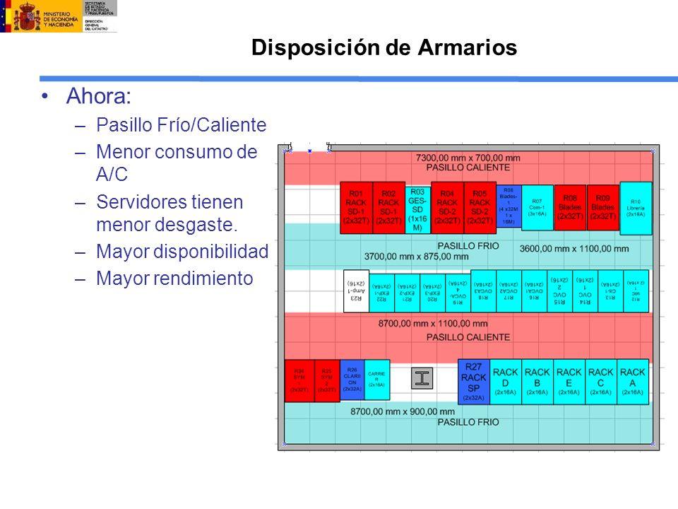 Disposición de Armarios Ahora: –Pasillo Frío/Caliente –Menor consumo de A/C –Servidores tienen menor desgaste.
