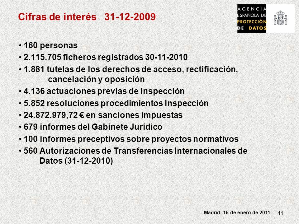 11 Madrid, 15 de enero de 2011 Cifras de interés 31-12-2009 160 personas 2.115.705 ficheros registrados 30-11-2010 1.881 tutelas de los derechos de acceso, rectificación, cancelación y oposición 4.136 actuaciones previas de Inspección 5.852 resoluciones procedimientos Inspección 24.872.979,72 en sanciones impuestas 679 informes del Gabinete Jurídico 100 informes preceptivos sobre proyectos normativos 560 Autorizaciones de Transferencias Internacionales de Datos (31-12-2010)