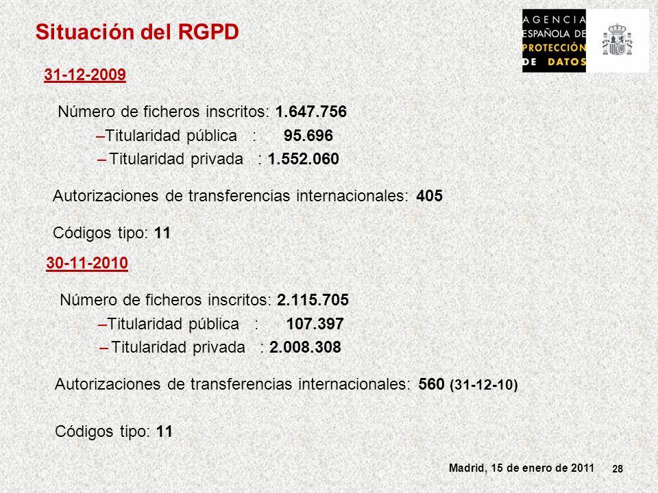 28 Madrid, 15 de enero de 2011 Situación del RGPD 31-12-2009 Número de ficheros inscritos: 1.647.756 –Titularidad pública : 95.696 –Titularidad privada : 1.552.060 Autorizaciones de transferencias internacionales: 405 Códigos tipo: 11 30-11-2010 Número de ficheros inscritos: 2.115.705 –Titularidad pública : 107.397 –Titularidad privada : 2.008.308 Autorizaciones de transferencias internacionales: 560 (31-12-10) Códigos tipo: 11
