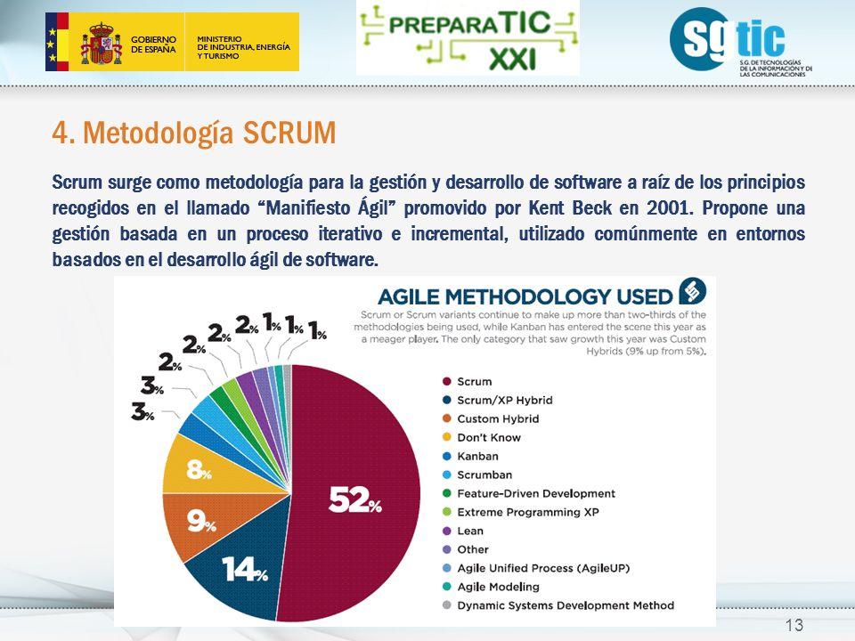 4. Metodología SCRUM Scrum surge como metodología para la gestión y desarrollo de software a raíz de los principios recogidos en el llamado Manifiesto