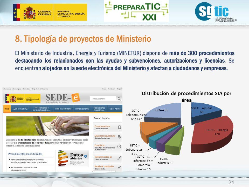 8. Tipología de proyectos de Ministerio El Ministerio de Industria, Energía y Turismo (MINETUR) dispone de más de 300 procedimientos destacando los re