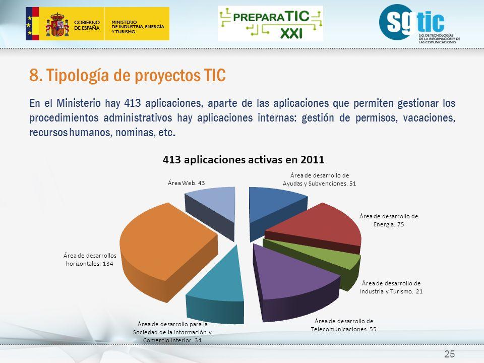 8. Tipología de proyectos TIC En el Ministerio hay 413 aplicaciones, aparte de las aplicaciones que permiten gestionar los procedimientos administrati