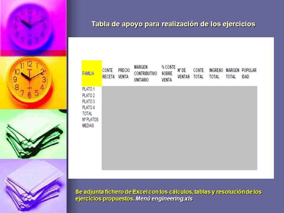 Tabla de apoyo para realización de los ejercicios Se adjunta fichero de Excel con los cálculos, tablas y resolución de los ejercicios propuestos. Menú