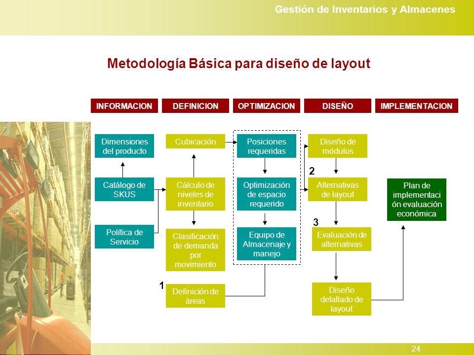 Gestión de Inventarios y Almacenes 24 Metodología Básica para diseño de layout Catálogo de SKUS Dimensiones del producto Política de Servicio Cubicación Clasificación de demanda por movimiento Definición de áreas Posiciones requeridas Optimización de espacio requerido Equipo de Almacenaje y manejo Diseño de módulos Alternativas de layout Evaluación de alternativas Diseño detallado de layout Plan de implementaci ón evaluación económica INFORMACIONDEFINICIONOPTIMIZACIONDISEÑOIMPLEMENTACION Cálculo de niveles de inventario 1 2 3