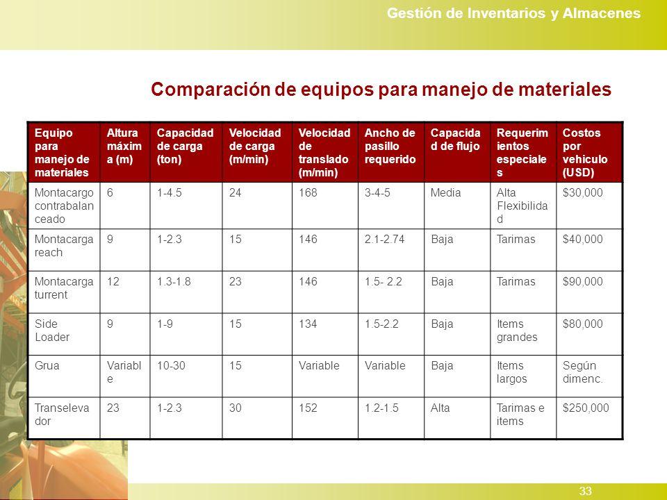 Gestión de Inventarios y Almacenes 33 Comparación de equipos para manejo de materiales Equipo para manejo de materiales Altura máxim a (m) Capacidad de carga (ton) Velocidad de carga (m/min) Velocidad de translado (m/min) Ancho de pasillo requerido Capacida d de flujo Requerim ientos especiale s Costos por vehiculo (USD) Montacargo contrabalan ceado 61-4.5241683-4-5MediaAlta Flexibilida d $30,000 Montacarga reach 91-2.3151462.1-2.74BajaTarimas$40,000 Montacarga turrent 121.3-1.8231461.5- 2.2BajaTarimas$90,000 Side Loader 91-9151341.5-2.2BajaItems grandes $80,000 GruaVariabl e 10-3015Variable BajaItems largos Según dimenc.