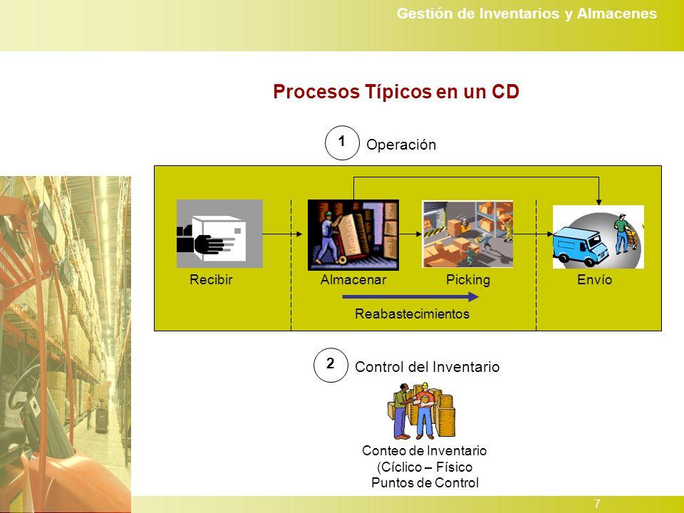 Gestión de Inventarios y Almacenes 7 Procesos Típicos en un CD 1 Operación Recibir 2 Control del Inventario EnvíoPickingAlmacenar Reabastecimientos Conteo de Inventario (Cíclico – Físico Puntos de Control