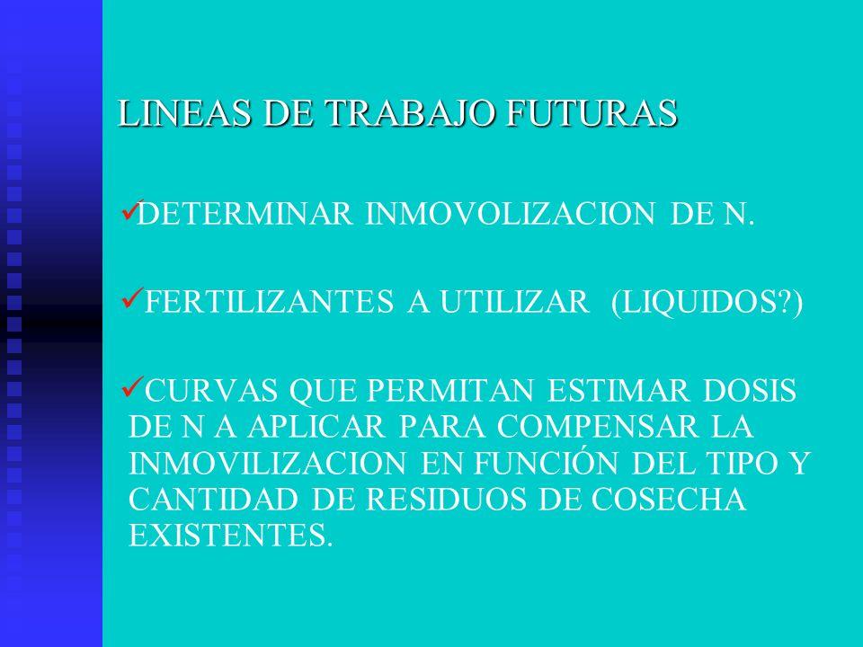 LINEAS DE TRABAJO FUTURAS DETERMINAR INMOVOLIZACION DE N. FERTILIZANTES A UTILIZAR (LIQUIDOS?) CURVAS QUE PERMITAN ESTIMAR DOSIS DE N A APLICAR PARA C