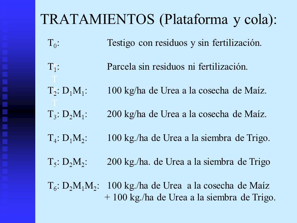 TRATAMIENTOS (Plataforma y cola): TTTTTTTT T 0 : Testigo con residuos y sin fertilización. T 1 : Parcela sin residuos ni fertilización. T 2 : D 1 M 1