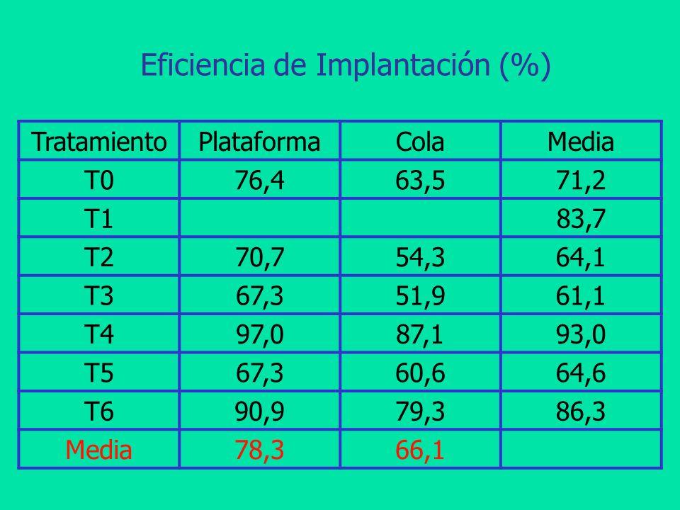 Eficiencia de Implantación (%) TratamientoPlataformaColaMedia T076,463,571,2 T183,7 T270,754,364,1 T367,351,961,1 T497,087,193,0 T567,360,664,6 T690,9