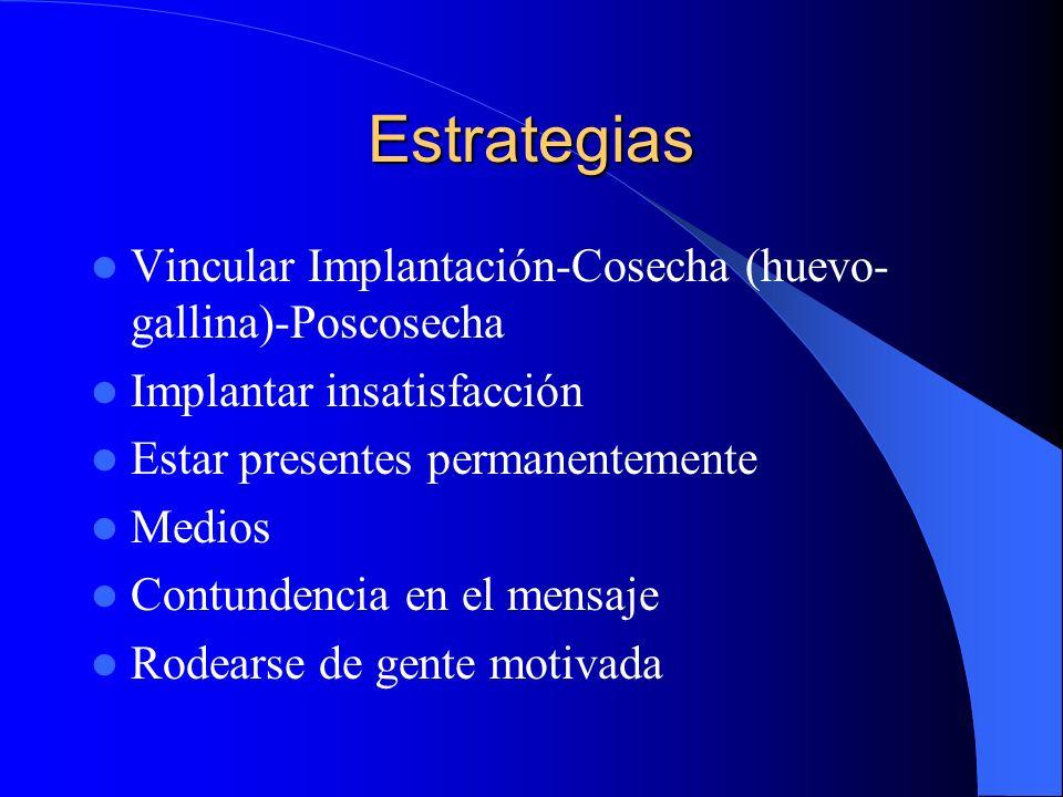 Estrategias Vincular Implantación-Cosecha (huevo- gallina)-Poscosecha Implantar insatisfacción Estar presentes permanentemente Medios Contundencia en el mensaje Rodearse de gente motivada