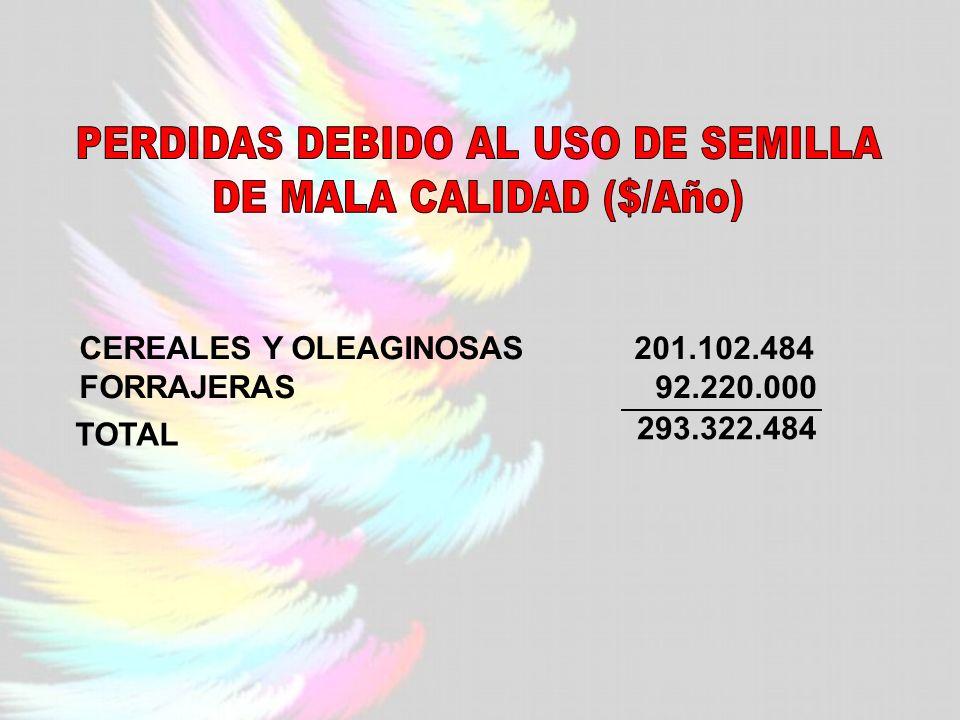 CEREALES Y OLEAGINOSAS 201.102.484 FORRAJERAS92.220.000 TOTAL 293.322.484