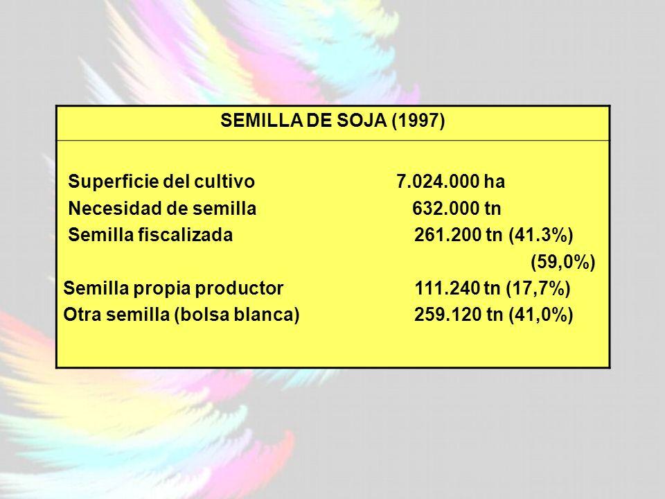 SEMILLA DE SOJA (1997) Superficie del cultivo 7.024.000 ha Necesidad de semilla 632.000 tn Semilla fiscalizada 261.200 tn (41.3%) (59,0%) Semilla propia productor 111.240 tn (17,7%) Otra semilla (bolsa blanca) 259.120 tn (41,0%)