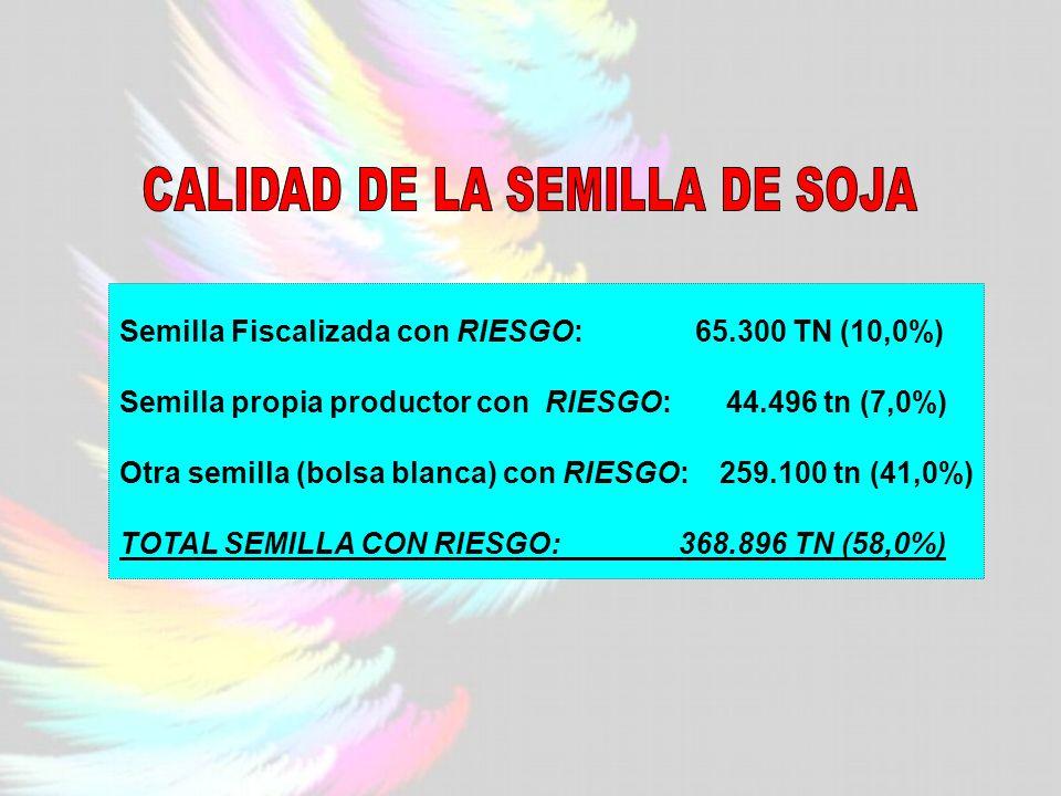 Semilla Fiscalizada con RIESGO: 65.300 TN (10,0%) Semilla propia productor con RIESGO: 44.496 tn (7,0%) Otra semilla (bolsa blanca) con RIESGO: 259.100 tn (41,0%) TOTAL SEMILLA CON RIESGO: 368.896 TN (58,0%)