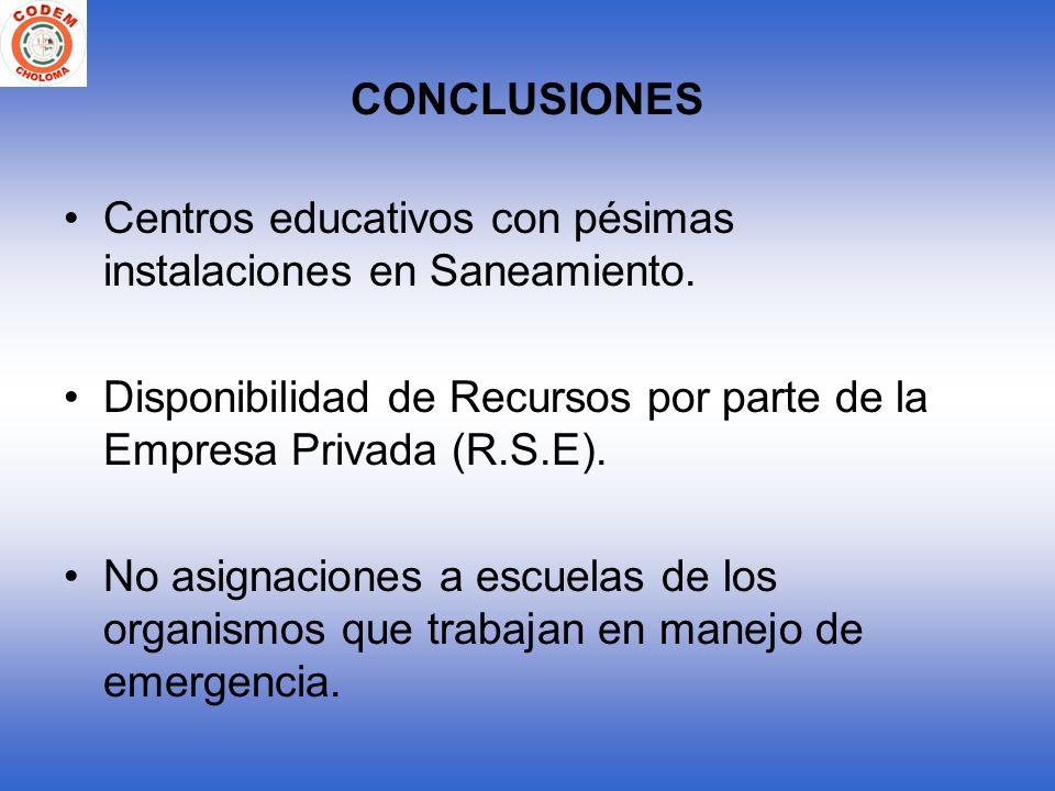 CONCLUSIONES Centros educativos con pésimas instalaciones en Saneamiento. Disponibilidad de Recursos por parte de la Empresa Privada (R.S.E). No asign