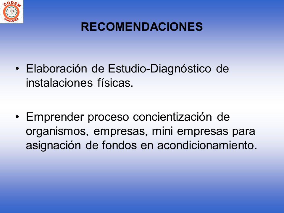 RECOMENDACIONES Elaboración de Estudio-Diagnóstico de instalaciones físicas. Emprender proceso concientización de organismos, empresas, mini empresas