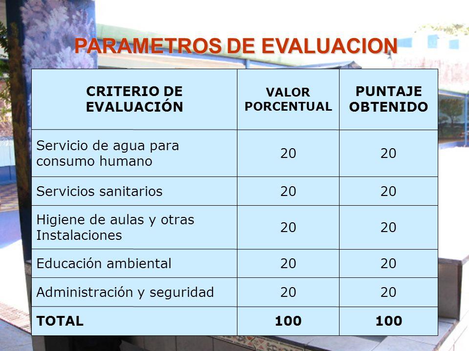 CRITERIO DE EVALUACIÓN VALOR PORCENTUAL PUNTAJE OBTENIDO Servicio de agua para consumo humano 20 Servicios sanitarios20 Higiene de aulas y otras Insta