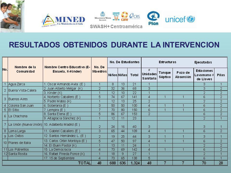 PRESIDENCIA DE LA REPÚBLICA Ministerio de Ambiente, Vivienda y Desarrollo Territorial SOSTENIBILIDAD EN LA EJECUCION DE LOS PROYECTOS SWASH+ SWASH+ Centroamérica RESULTADOS OBTENIDOS DURANTE LA INTERVENCION