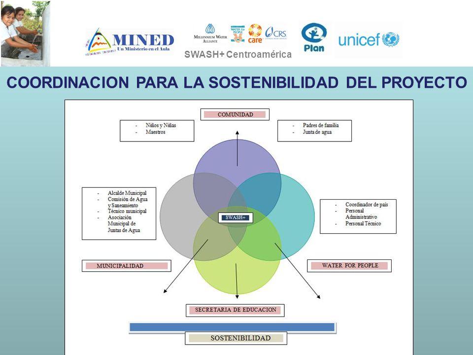 PRESIDENCIA DE LA REPÚBLICA Ministerio de Ambiente, Vivienda y Desarrollo Territorial SOSTENIBILIDAD EN LA EJECUCION DE LOS PROYECTOS SWASH+ SWASH+ Centroamérica COORDINACION PARA LA SOSTENIBILIDAD DEL PROYECTO