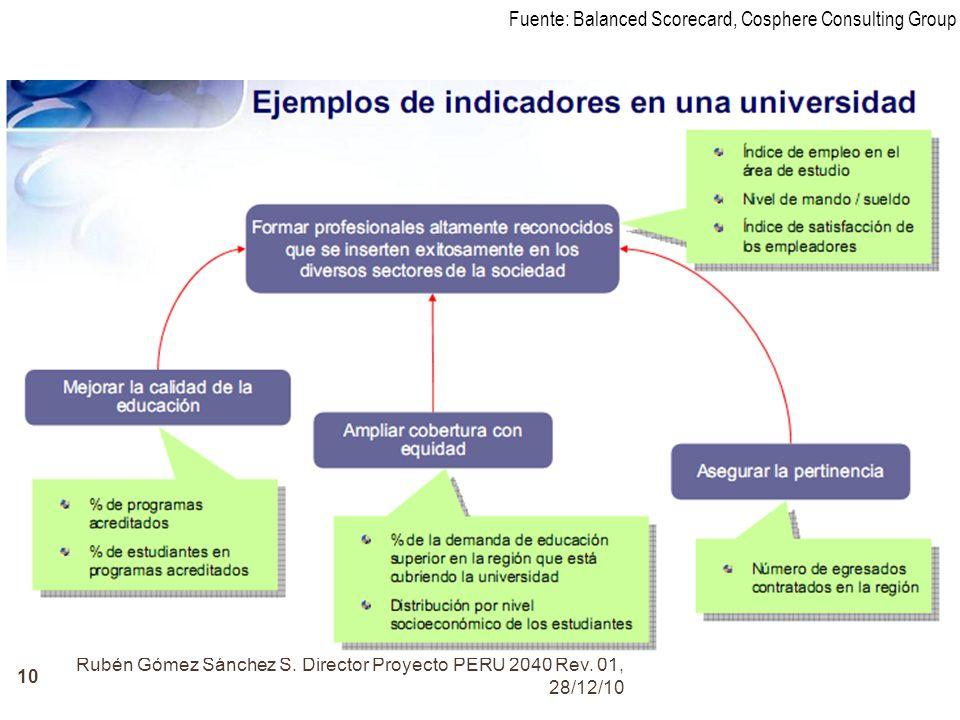 Rubén Gómez Sánchez S. Director Proyecto PERÚ 2040 Rev. 01, 28/12/10 10 Fuente: Balanced Scorecard, Cosphere Consulting Group