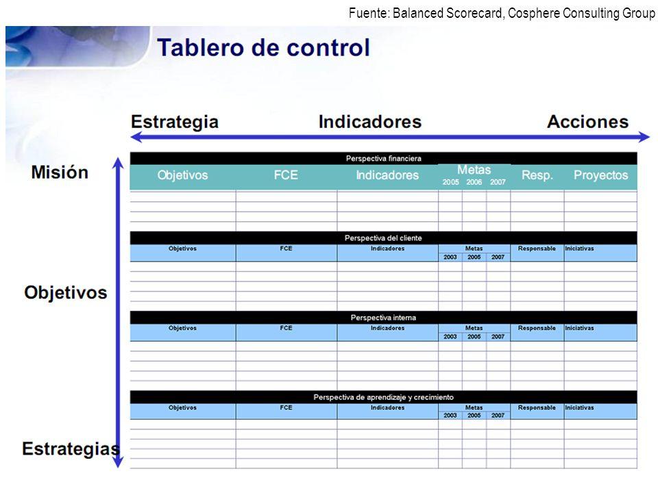 Rubén Gómez Sánchez S. Director Proyecto PERÚ 2040 Rev. 01, 28/12/10 11 Fuente: Balanced Scorecard, Cosphere Consulting Group