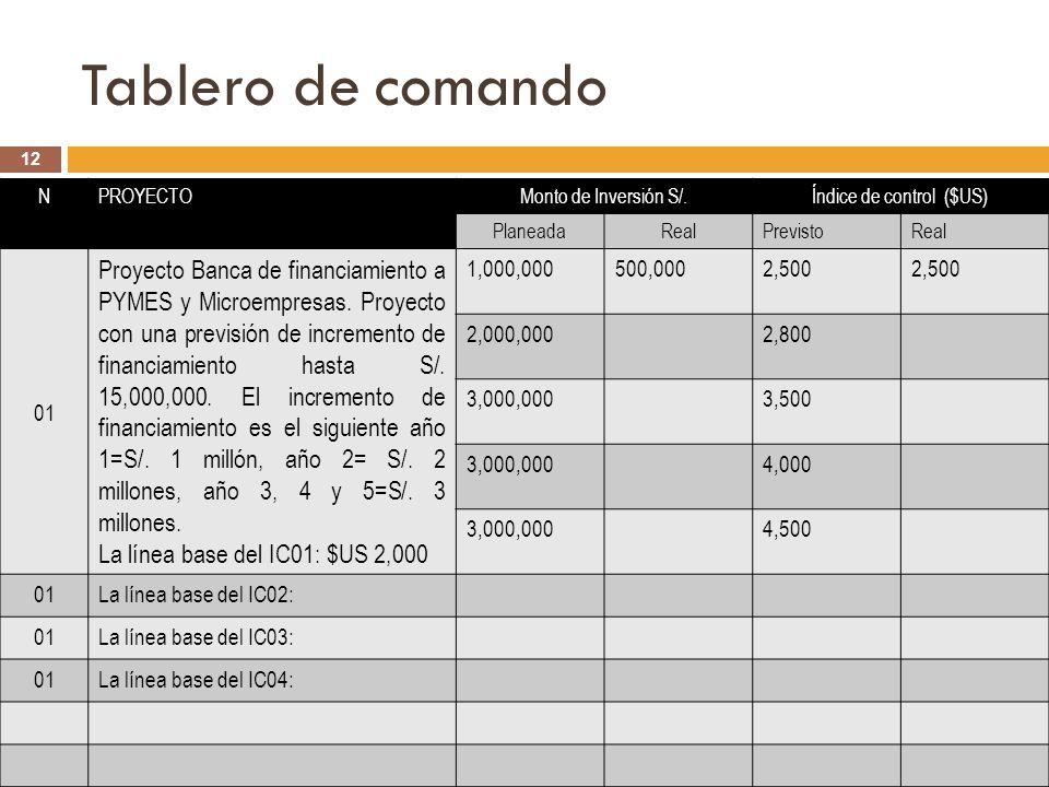Tablero de comando Rubén Gómez Sánchez S. Director Proyecto PERÚ 2040 Rev. 01, 28/12/10 12 NPROYECTOMonto de Inversión S/.Índice de control ($US) Plan