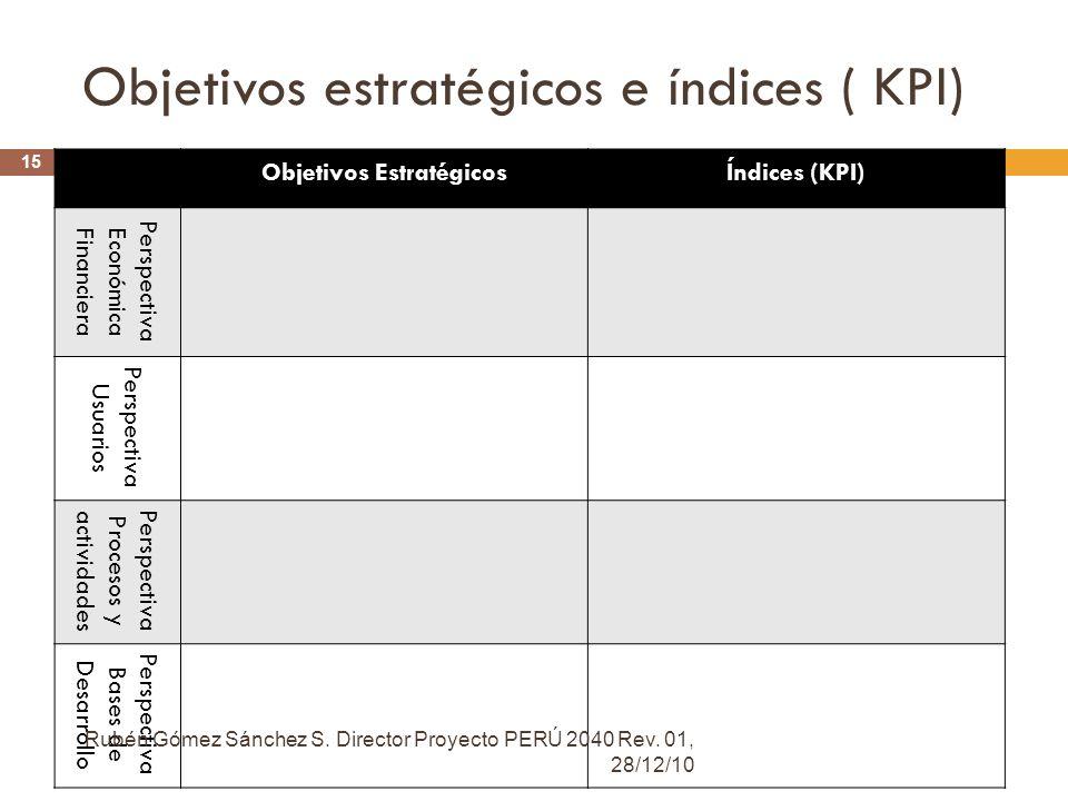 Objetivos estratégicos e índices ( KPI) Objetivos EstratégicosÍndices (KPI) Perspectiva Económica Financiera Perspectiva Usuarios Perspectiva Procesos