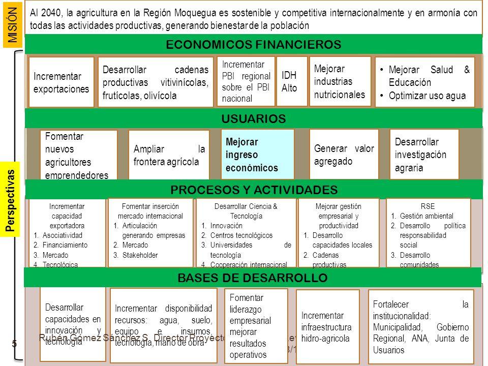 5 Al 2040, la agricultura en la Región Moquegua es sostenible y competitiva internacionalmente y en armonía con todas las actividades productivas, gen