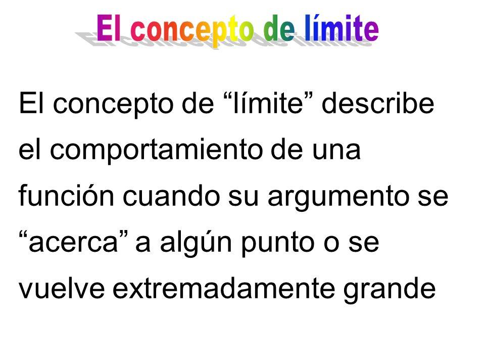 El concepto de límite describe el comportamiento de una función cuando su argumento se acerca a algún punto o se vuelve extremadamente grande
