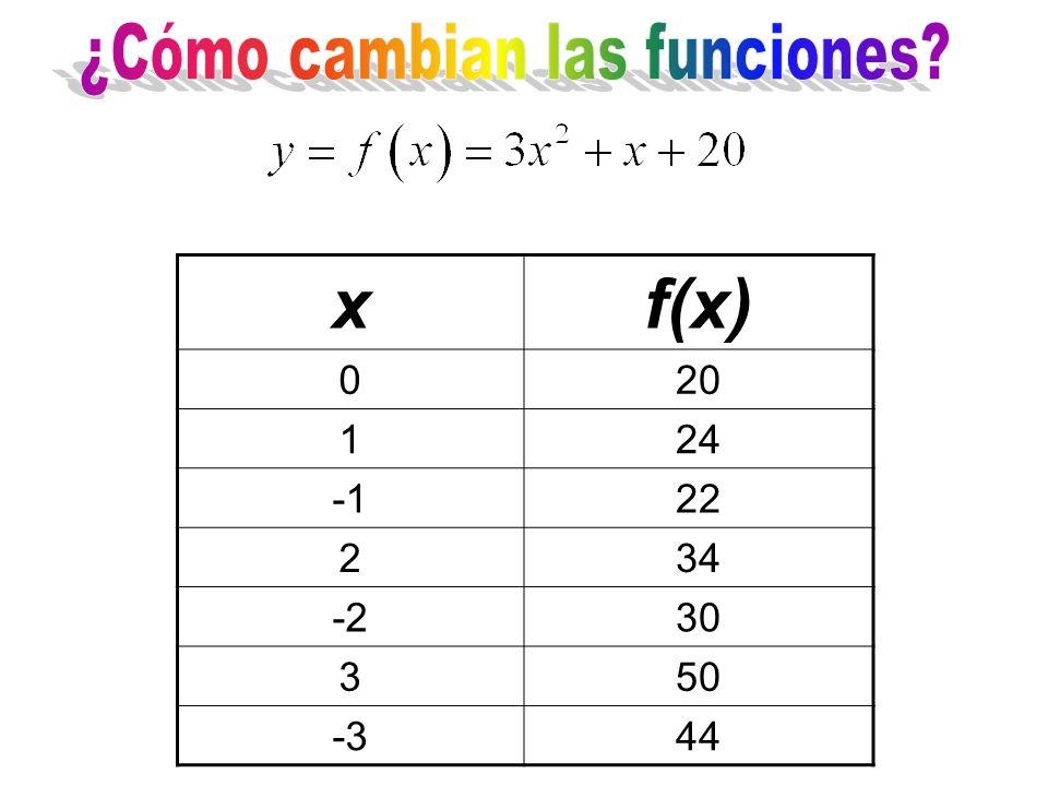xf(x) 020 124 22 234 -230 350 -344