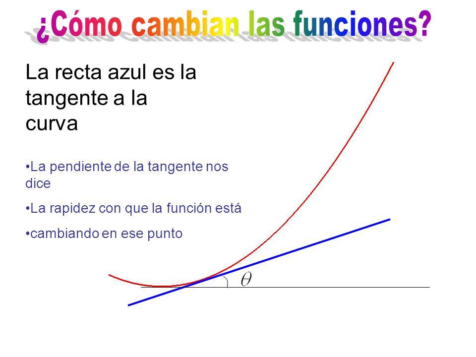 La pendiente de la tangente nos dice La rapidez con que la función está cambiando en ese punto