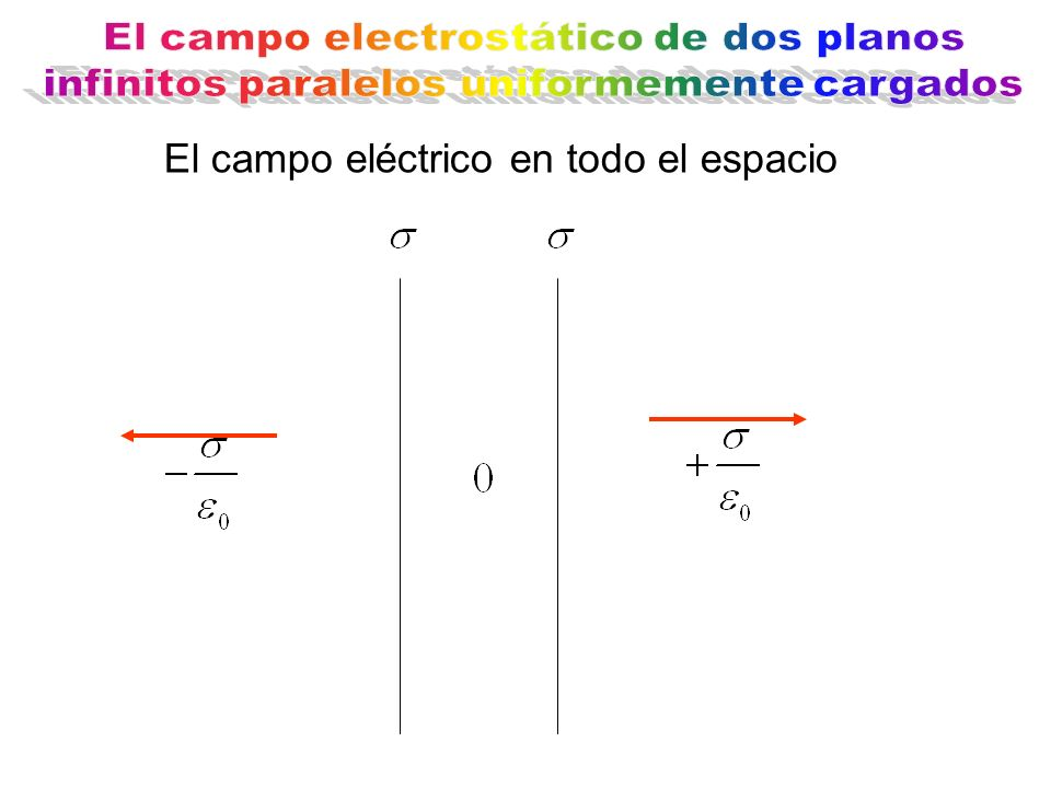 El campo eléctrico en todo el espacio