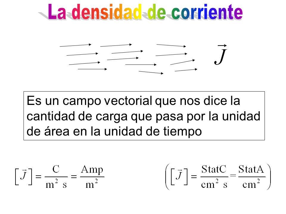 Es un campo vectorial que nos dice la cantidad de carga que pasa por la unidad de área en la unidad de tiempo