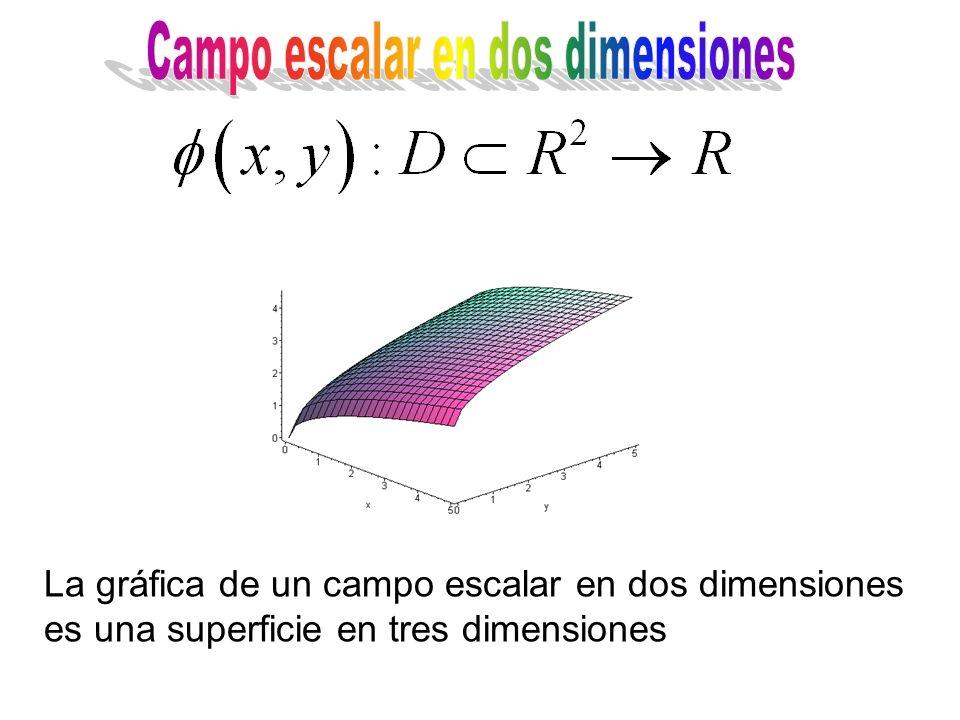 La gráfica de un campo escalar en dos dimensiones es una superficie en tres dimensiones