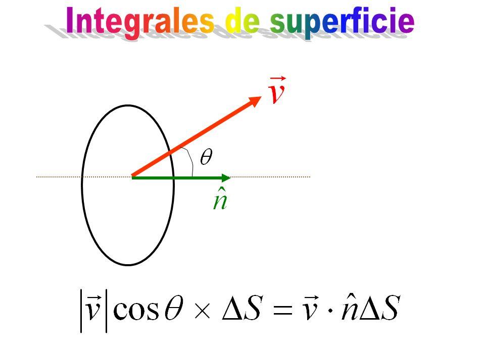 Necesitamos describir las superficies y sus características, principalmente debemos ser capaces de calcular el vector normal.