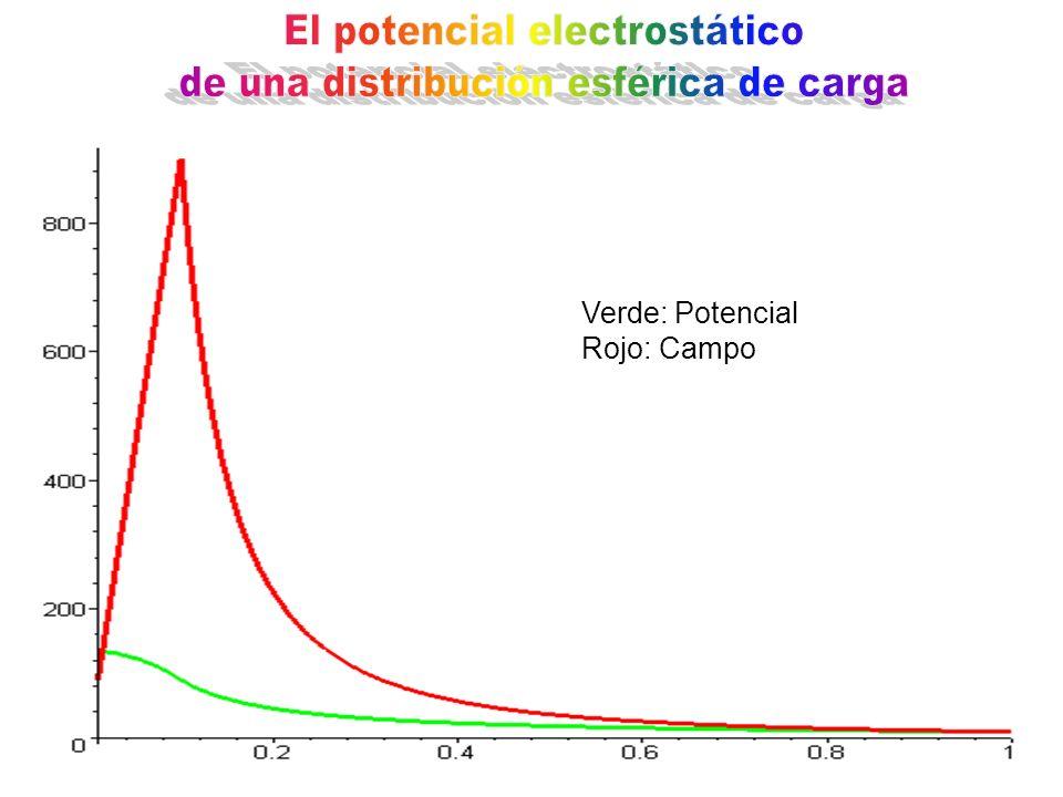 Verde: Potencial Rojo: Campo
