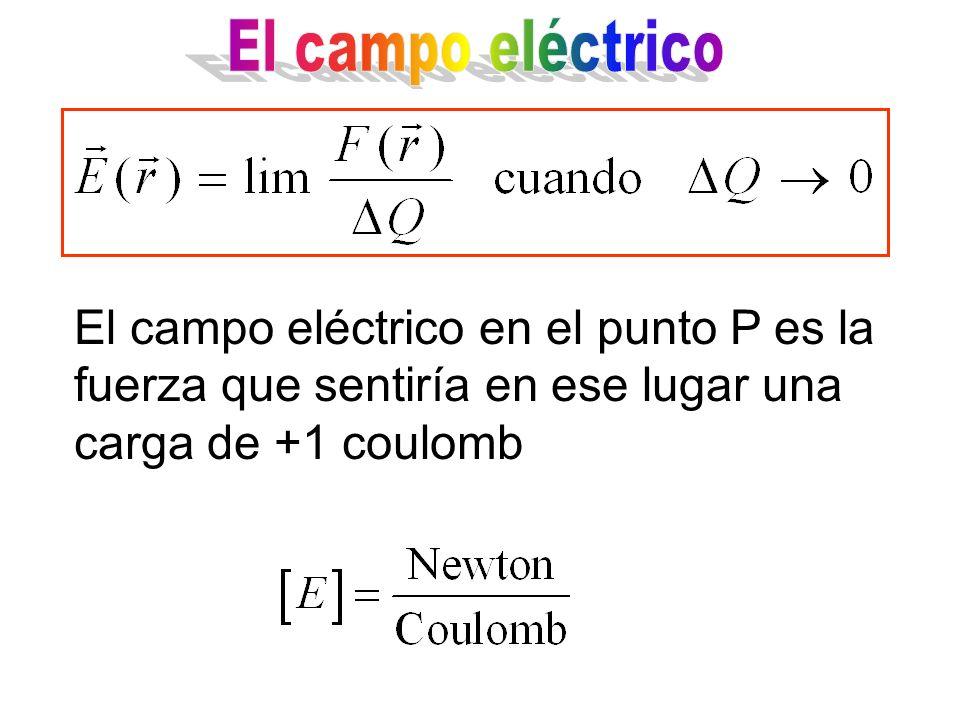 El campo eléctrico en el punto P es la fuerza que sentiría en ese lugar una carga de +1 coulomb