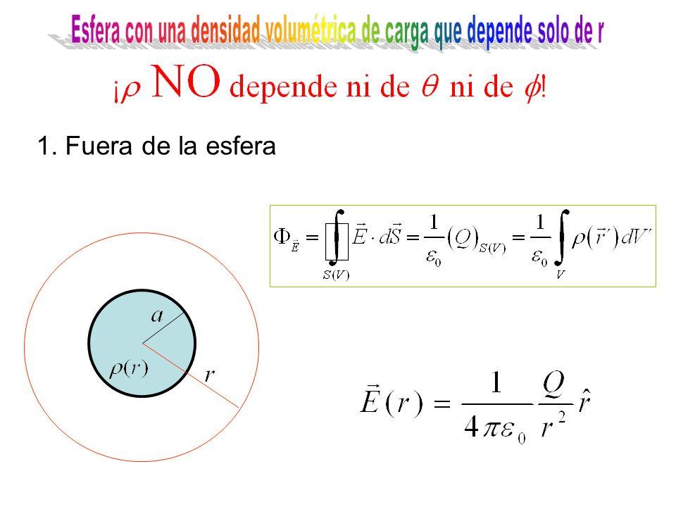 1. Fuera de la esfera