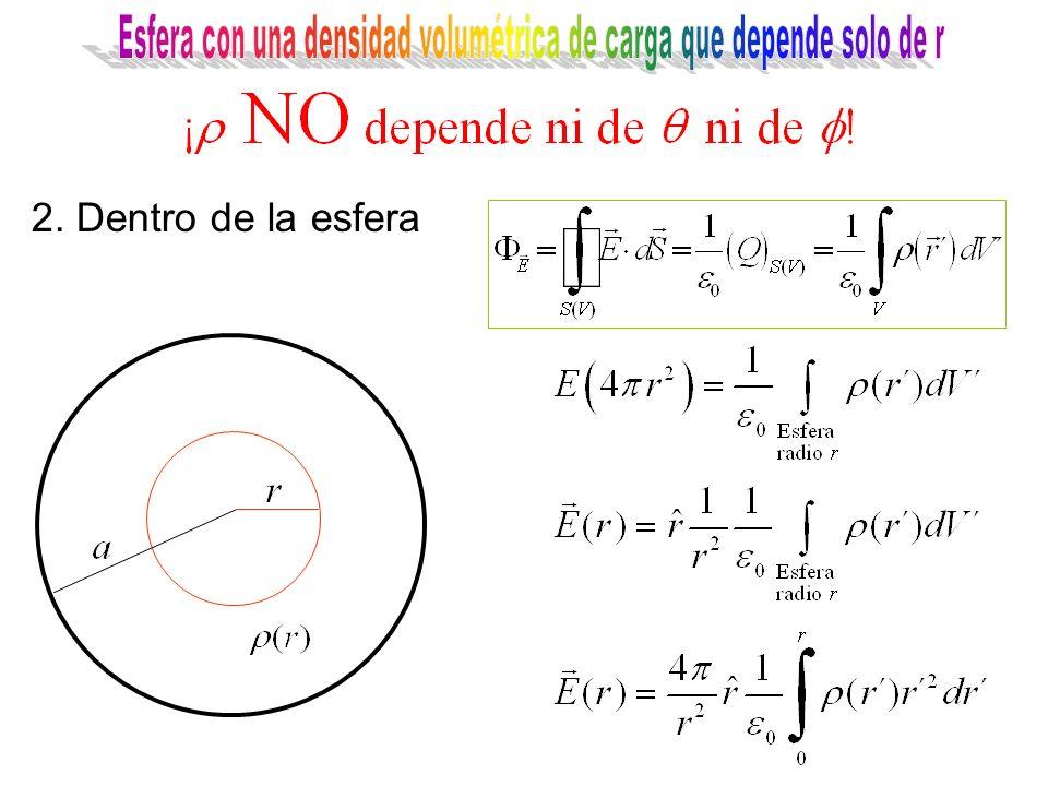 2. Dentro de la esfera