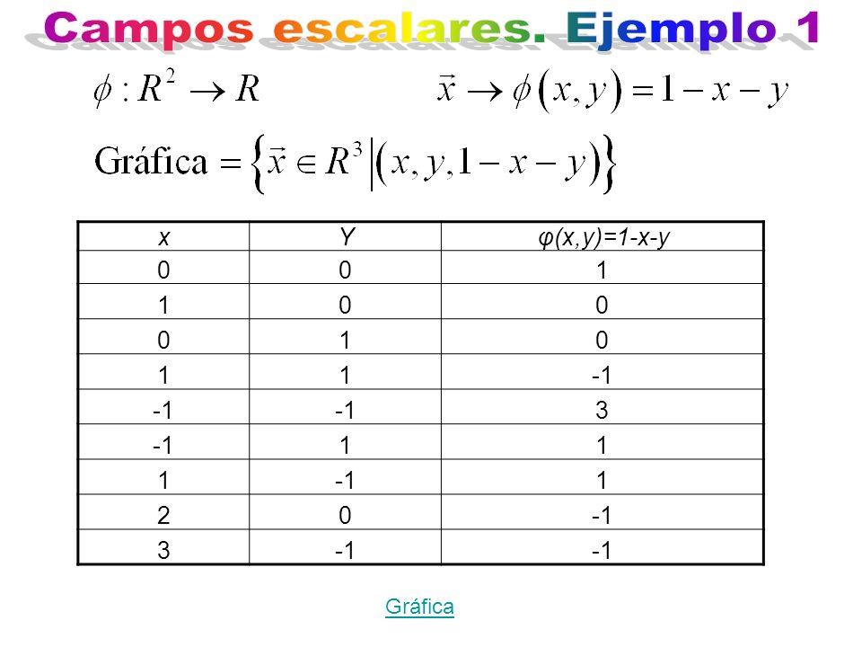 Gráfica xYφ(x,y)=1-x-y 001 100 010 11 3 11 1 1 20 3