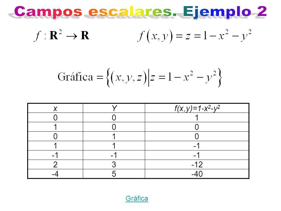 Gráfica xYf(x,y)=1-x 2 -y 2 001 100 010 11 23-12 -45-40