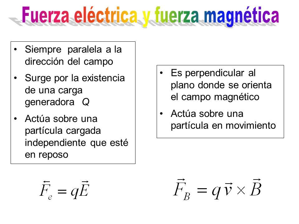 Siempre paralela a la dirección del campo Surge por la existencia de una carga generadora Q Actúa sobre una partícula cargada independiente que esté e