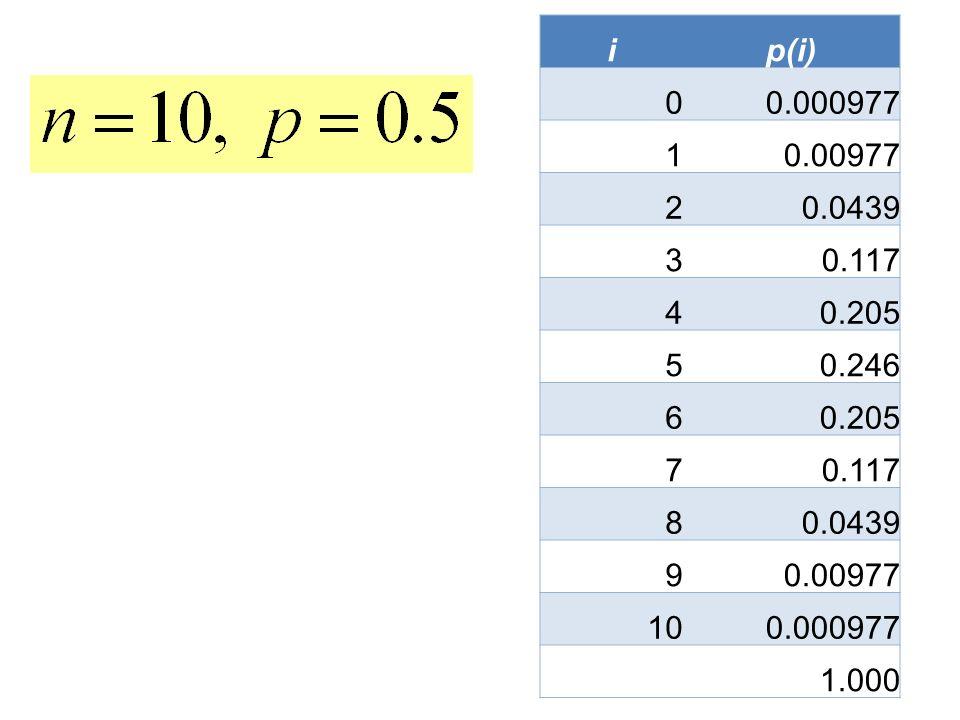 ip(i) 0 0.000977 1 0.00977 2 0.0439 3 0.117 4 0.205 5 0.246 6 0.205 7 0.117 8 0.0439 9 0.00977 10 0.000977 1.000
