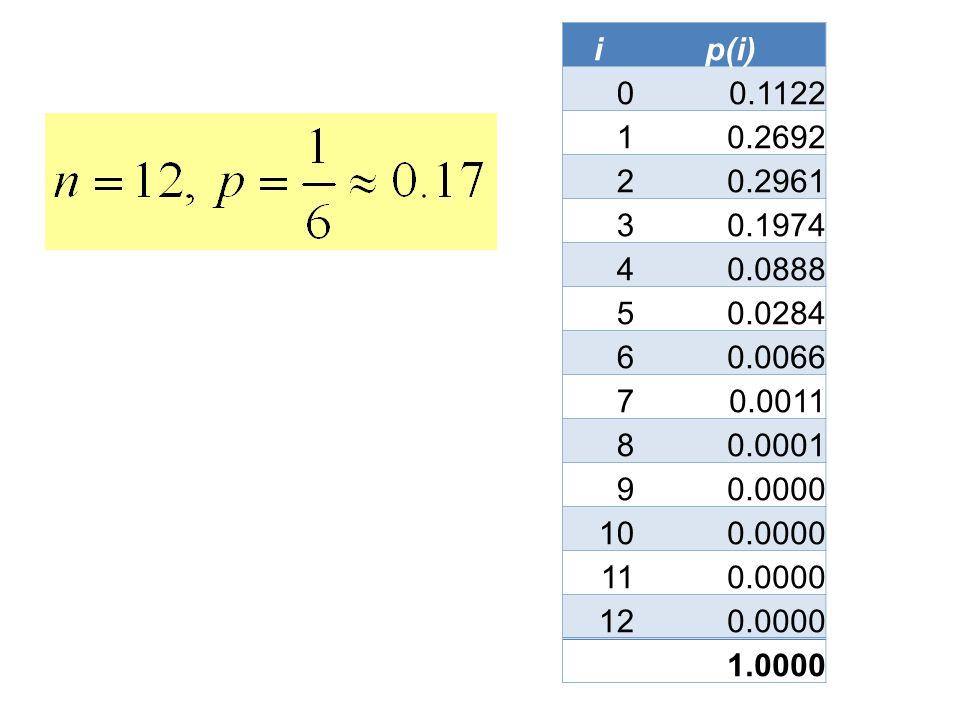 ip(i) 0 0.1122 1 0.2692 2 0.2961 3 0.1974 4 0.0888 5 0.0284 6 0.0066 7 0.0011 8 0.0001 9 0.0000 10 0.0000 11 0.0000 12 0.0000 1.0000