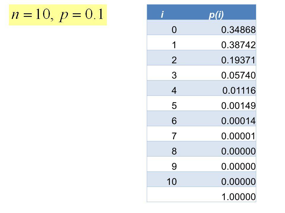 ip(i) 0 0.34868 1 0.38742 2 0.19371 3 0.05740 4 0.01116 5 0.00149 6 0.00014 7 0.00001 8 0.00000 9 10 0.00000 1.00000