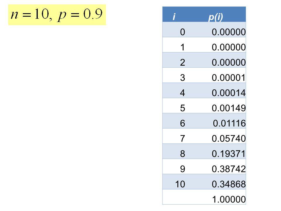 ip(i) 0 0.00000 1 2 3 0.00001 4 0.00014 5 0.00149 6 0.01116 7 0.05740 8 0.19371 9 0.38742 10 0.34868 1.00000