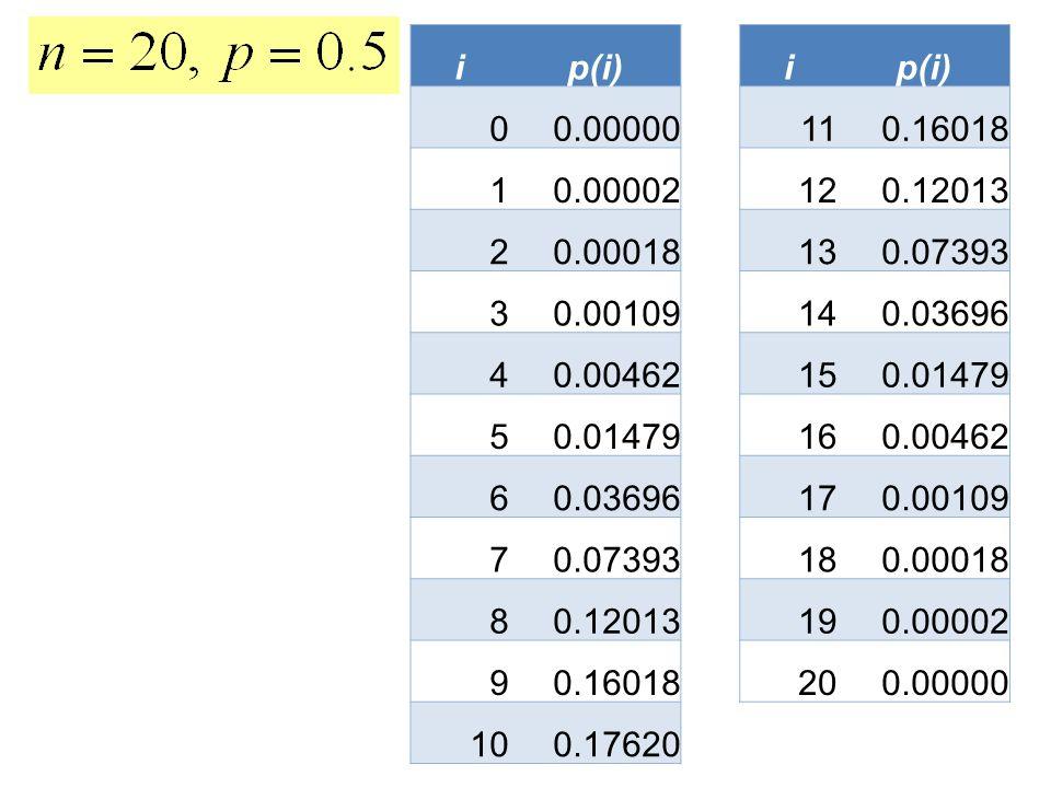 ip(i)i 0 0.0000011 0.16018 1 0.0000212 0.12013 2 0.0001813 0.07393 3 0.0010914 0.03696 4 0.0046215 0.01479 5 16 0.00462 6 0.0369617 0.00109 7 0.073931