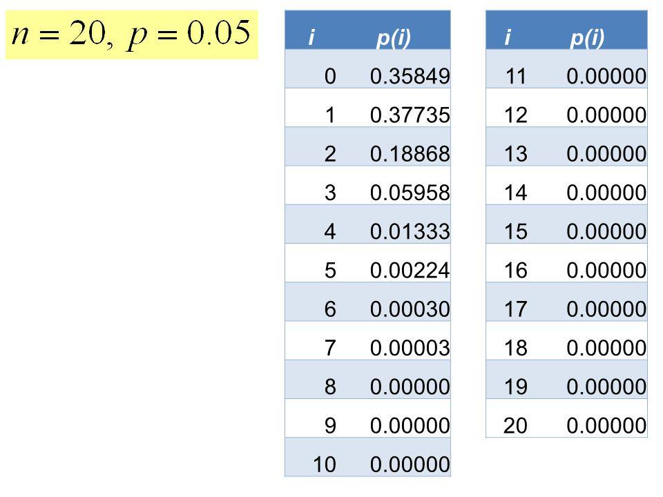 ip(i)i 0 0.3584911 0.00000 1 0.3773512 0.00000 2 0.1886813 0.00000 3 0.0595814 0.00000 4 0.0133315 0.00000 5 0.0022416 0.00000 6 0.0003017 0.00000 7 0